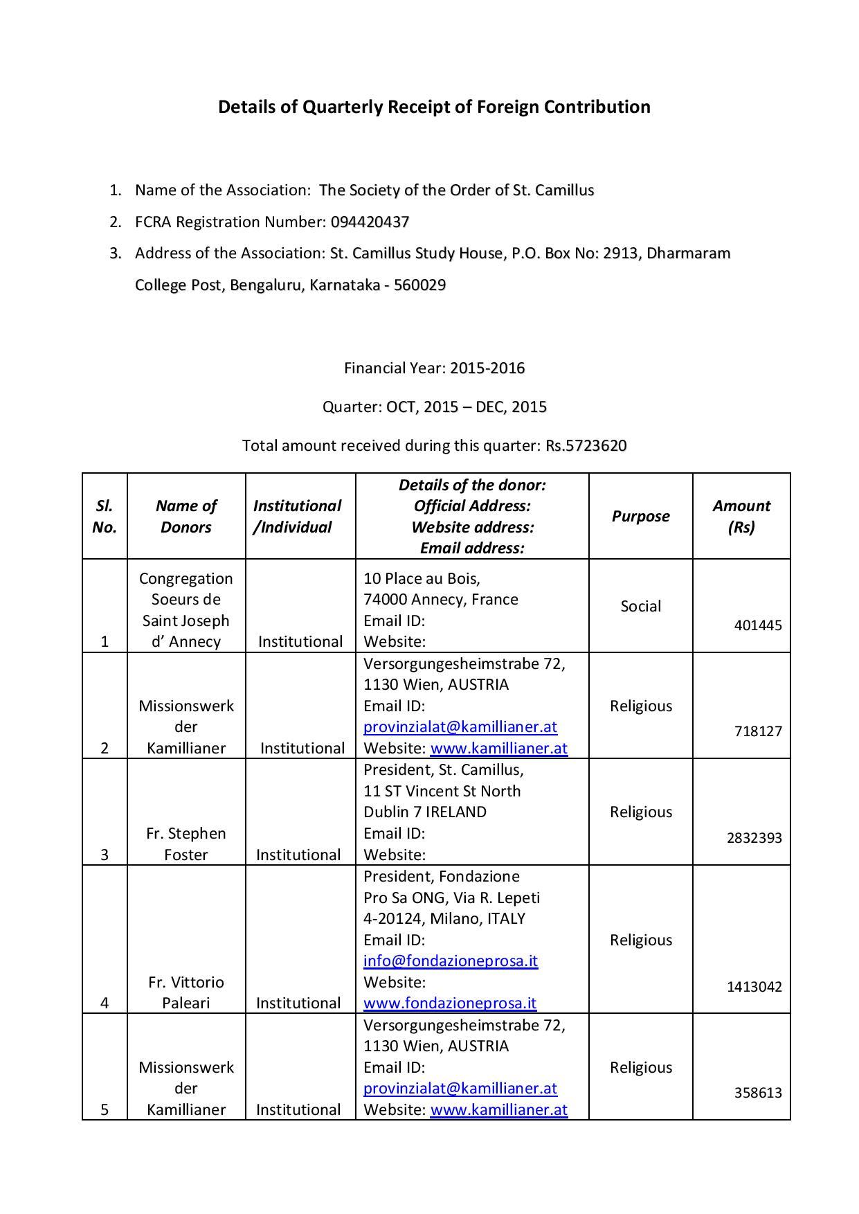 Quarterly Receipt of F C, Oct 2015 - Dec 2015